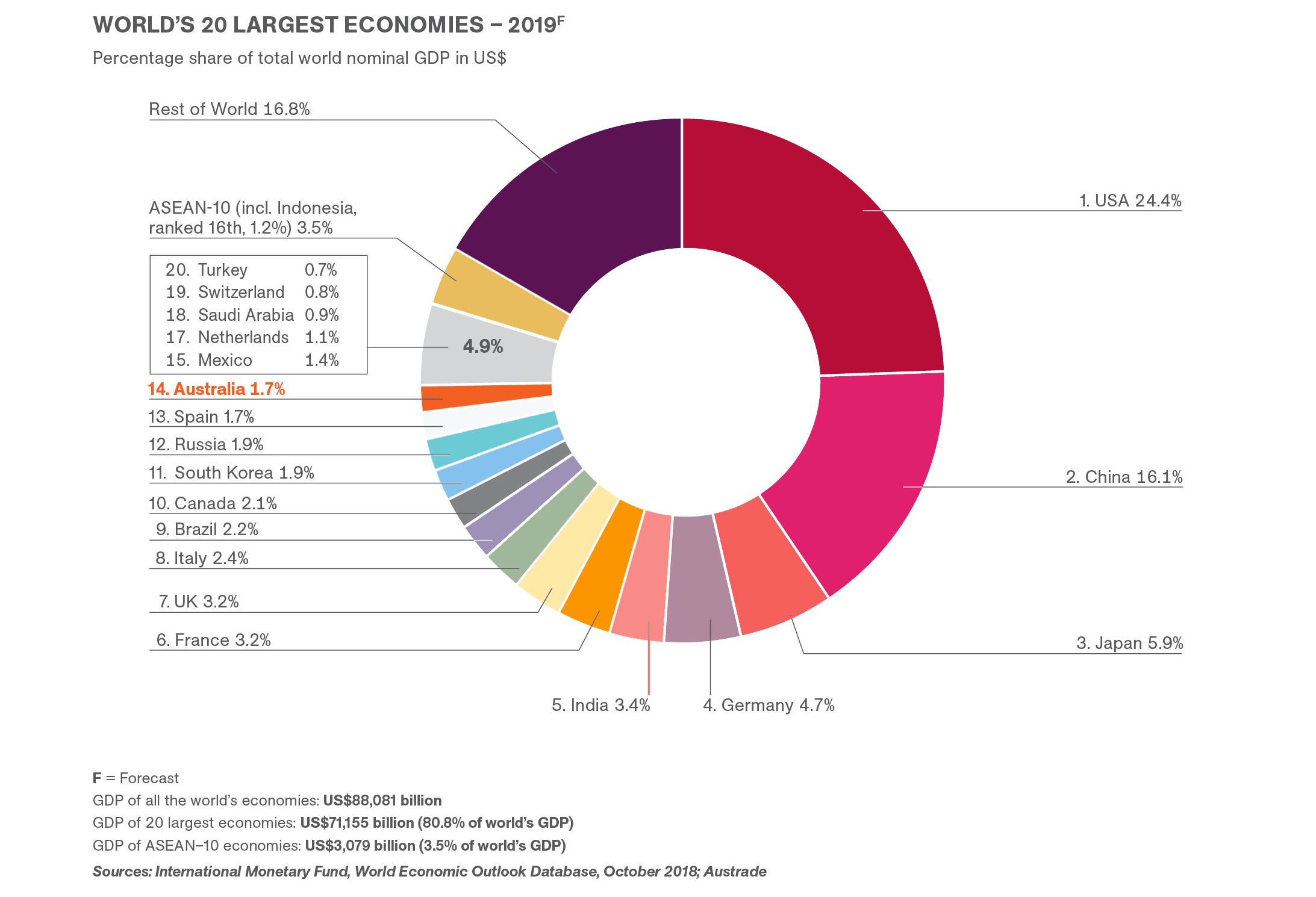 World's top 20 largest economy chart