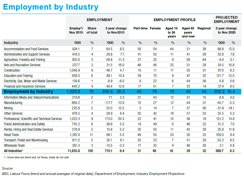 Employment by industries