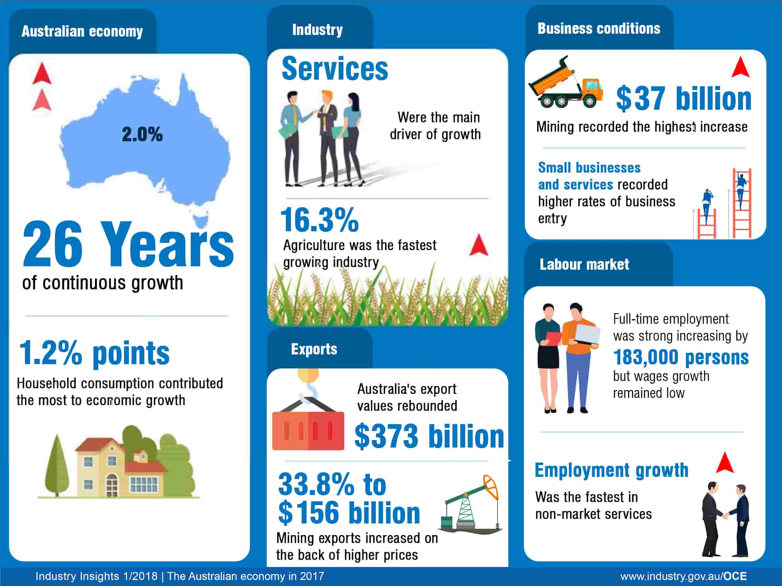 Australian Economy and Business Condition