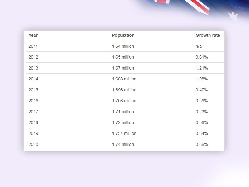 South Australia Population and Industries