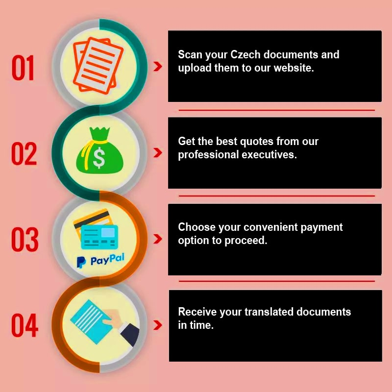 How to get your documents translated by a NAATI Czech translator?